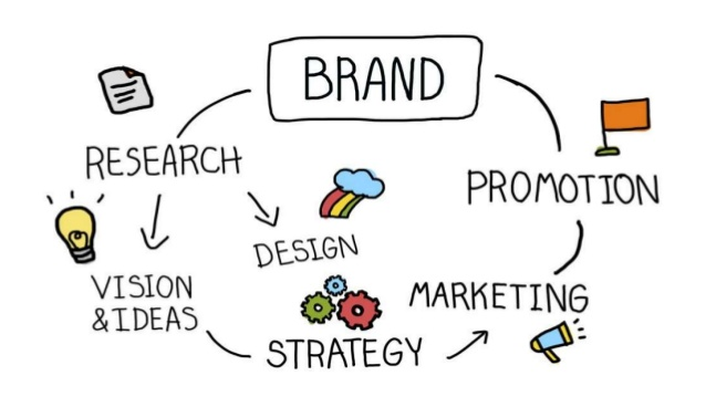 multi stage marketing and advertising